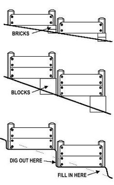 How to Terrace a Slope by Raised-Garden-Beds: Diagram for raised beds on slope. Use bricks or blocks or terrace the foundation soil. #Raised_Beds #Gardens