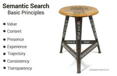 Semantic search engine optmisation; There are three basic principles you need to apply to semantic search. Together they form a tripod and as with any tripod stability will depend upon your own ability to fully develop each one.