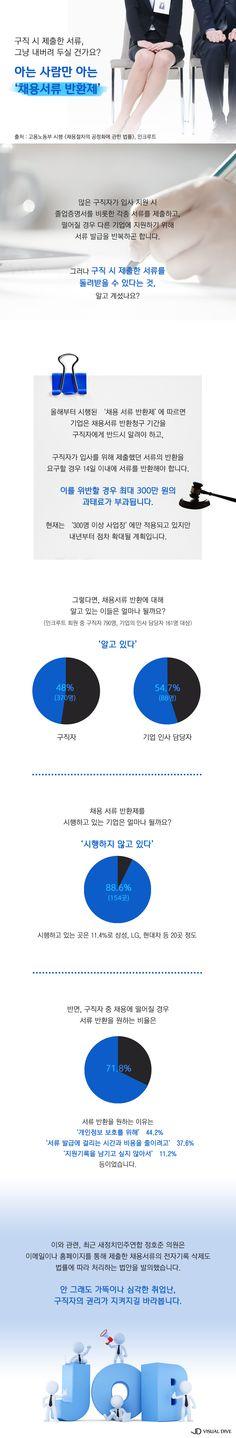 시행 1년 된 '채용서류 반환제'…현주소는? [인포그래픽] #recruit/ #Infographic ⓒ 비주얼다이브 무단 복사·전재·재배포 금지