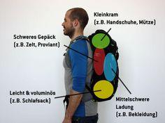 Rucksack richtig packen und einstellen