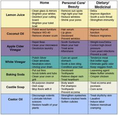 72-uses-for-simple-household-products-to-save-money-avoid-toxins 72-uses-for-simple-household-products-to-save-money-avoid-toxins