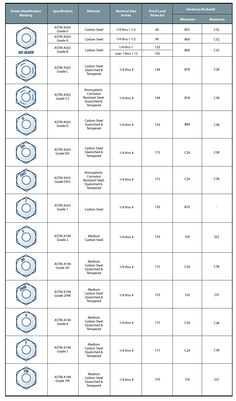 stainless steel bolts grades and markings | Fastener Markings – Bolts