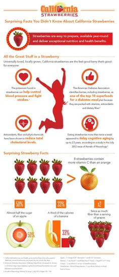 Infographic: Everything You Need to Know About Strawberries.
