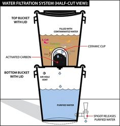 Potable Water During a Power Outage