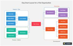 organisational structure chart template