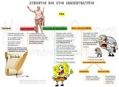 Direito administrativo - atributos dos atos administrativos.