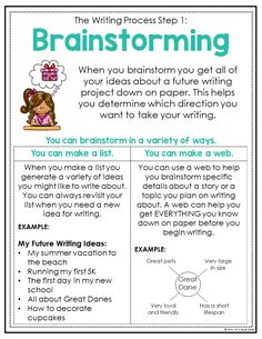 These writing process anchor charts are super helpful. Your students will learn all the steps to the writing process and will learn all sorts of helpful writing tips. They are a huge time saver for upper elementary writing teachers. Writing Process Posters, Book Writing Tips, Writing Strategies, Writing Lessons, Writing Workshop, Teaching Writing, Writing Activities, Kindergarten Writing, Literacy