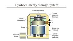flywheel-energy-storage-system-6-638.jpg (638×359)