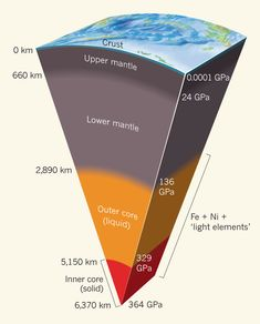The earth is formed of three concentric layers the core the mantle the earth ccuart Images