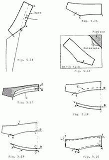 universo de la moda: Conoce el proceso de confeccion de un saco.
