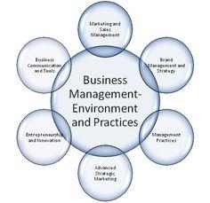 29+ Online MBA Business Management Degree Program Options