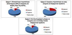 Οι Έλληνες καταναλωτές κάνουν έξυπνες αγορές, συγκρίνοντας περισσότερο προϊόντα/υπηρεσίες