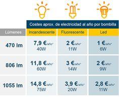 (PG) Las bombillas led te garantizan un importante ahorro anual.   Utiliza los lúmenes (lm) y no los vatios (W) para seleccionar la bombilla que mejor se adapta a la cantidad de luz que precisas.