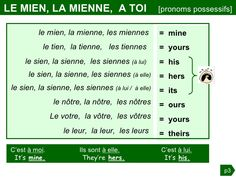 Grammaire anglaise : la Possession French Sentences, French Phrases, French Words, French Language Lessons, French Lessons, English Lessons, Teaching French, Teaching English, Learn French