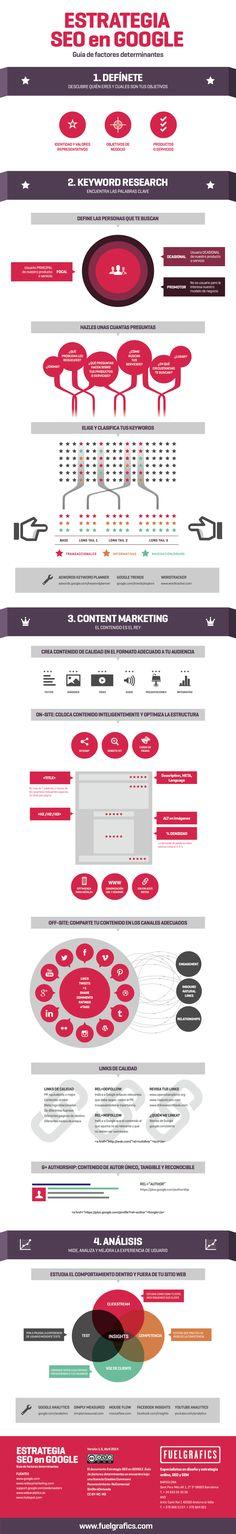 Estrategia SEO en Google #infografia