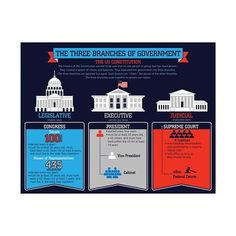 The Three Branches of Government chartlet illustrates the system of checks and balances of the US government. This infographic-style chartlet defines each branch of government and explains clearly explains each public officials' duties. Government Lessons, Teaching Government, Us Government, Teaching Social Studies, Teaching History, History Classroom, History Education, Classroom Posters, Teaching Tips