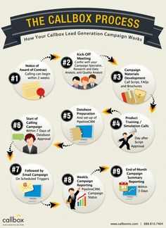 The Callbox Process Lead Generation, Things To Know, Good To Know, Infographic, It Works, Campaign, Infographics, Nailed It, Visual Schedules