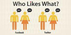 Men vs Women on Social Media Men Vs Women, Boys Like, Man Vs, Infographics, Gender, Social Media, Logos, Info Graphics, Social Networks