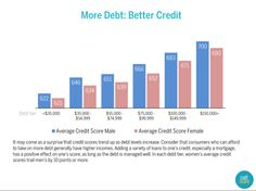 Your income effects your credit more than you might realize.