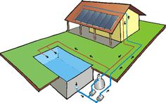 Soletrol - Aquecedor Solar de Água - Aquecimento de piscina