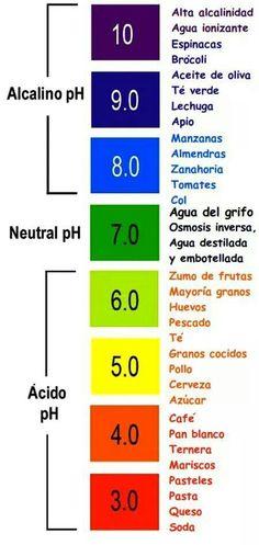 Dieta de los asteriscos  #Nutrición y #Salud YG > nutricionysaludyg.com