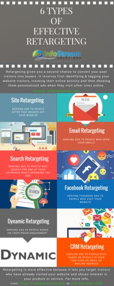 Retargeting generally yields high click-through rate and conversions and thus ROI in much higher than traditional paid marketing. To know more, visit: https://infostreamusa.com