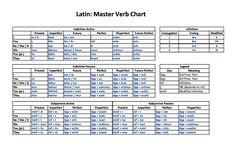 Latin verb conjugatons