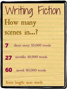 How many...(scenes/words)...in a....