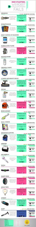 Non-Starters: Weirdest Crowdfunding Fails #Infographic #Business
