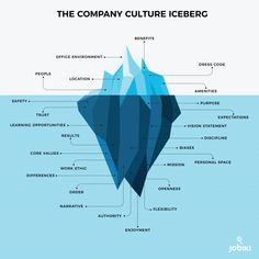 Company culture is hard to understand. Here is an infographic to help you disect it all Change Management, Business Management, Business Planning, Employer Branding, Work Goals, Job Interview Tips, Employee Engagement, Strategic Planning, Leadership Development