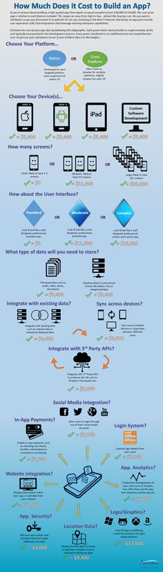 How Much Does it Cost to Build an App?   #App #developer #infographic
