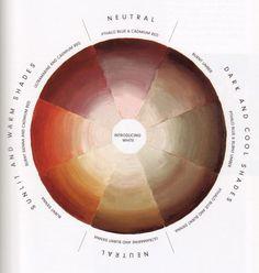 Colores de la piel