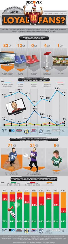 How Do College Football Fans Watch Games On Saturday: (INFOGRAPHIC)
