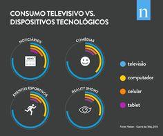 Pesquisa da Nielsen mostra que o consumo de conteúdos televisivos pode variar de acordo com os dispositivos utilizados e os gêneros das programações.