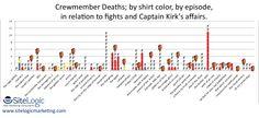 Analytics According to Captain Kirk