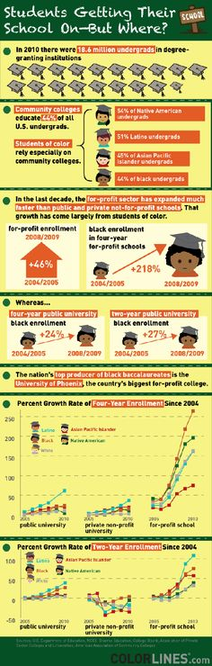 College enrollment http://tressiemc.com/2012/07/17/why-are-all-the-black-kids-sitting-in-for-profits-now-with-pictures/