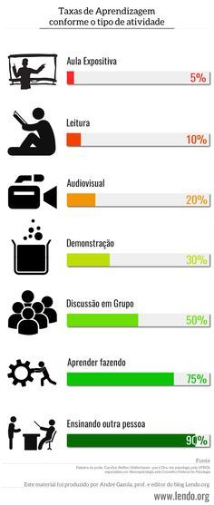 Infográfico: Taxas de Aprendizagem de acordo com a atividade realizada