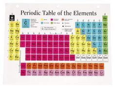 Printable periodic tables pdf periodic table periodic table cmo memorizar la tabla peridica ehow en espaol urtaz Image collections
