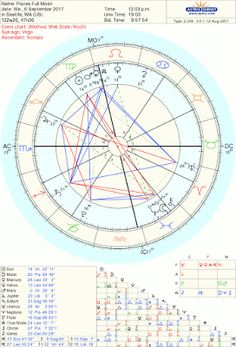Pisces Full Moon On September 6, 2017 - A Neptune Adventure - Conscious Reminder