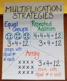 Multiplication made fun! Ideas, strategies, and anchor charts to help you teach multiplication! Multiplication Anchor Charts, Multiplication Strategies, Math Charts, Teaching Multiplication, Math Anchor Charts, Math Strategies, Math Resources, Teaching Math, Math Activities