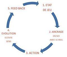 Les 5 temps du processus créatif