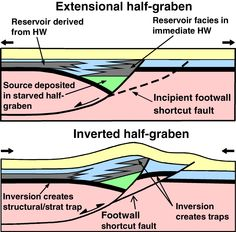 petroleum system/extensional half-graben