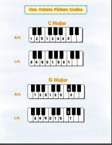 1 octave picture scales: Susan Paradis piano teaching resources/worksheets