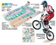 Ciclismo - BMX | Deportes | Juegos Olímpicos Londres 2012 | El Universo