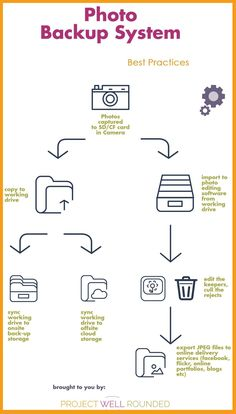 How to Organize and Protect your Digital Images