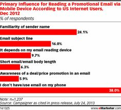 EMAIL MARKETING   Don't get clever with your Display name: Name Recognition is critical in increasing opens and engagement with your email campaigns  #email   #emailmarketing @eMarketer
