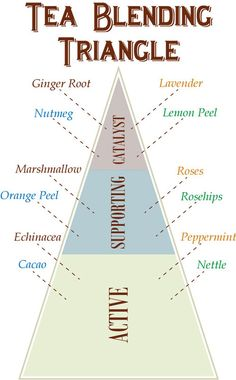 The Magic of Blending Teas. Your own magical blend is waiting for you at: http://turtlemoonhealth.com/collections/medicinal-herbal-teas