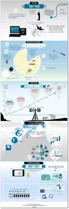 Cómo ha ayudado la tecnología al desarrollo del e-commerce : Marketing Directo