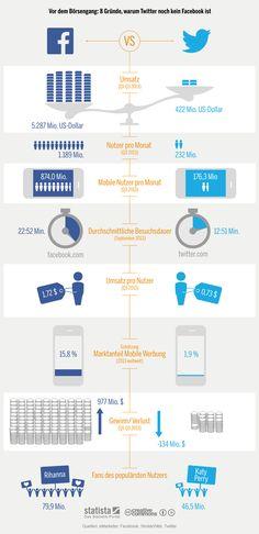 Die Grafik vergleicht die wichtigsten Kennzahlen von #Facebook und #Twitter. #statista #infografik