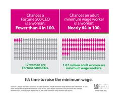 Chances an adult minimum wage worker is a woman: nearly 64 in 100.